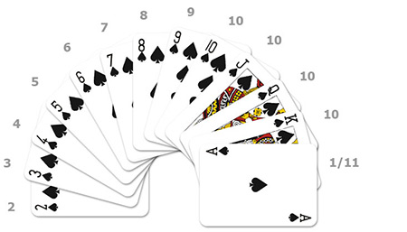 Kaartwaarden Blackjack