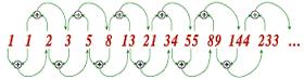 Fibonacci inzetsysteem voor blackjack