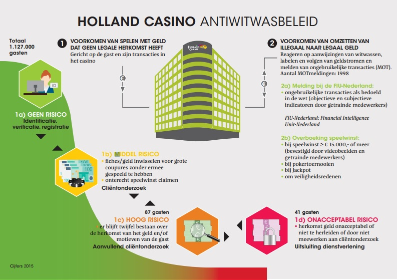 Holland Casino Anti Witwas
